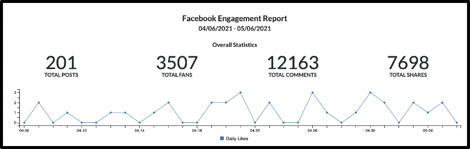 facebook engagement graphic showing stats for likes, comments, shares, and fans.